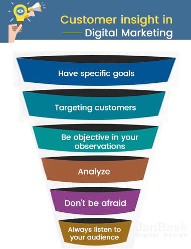 Customer insight in digital marketing