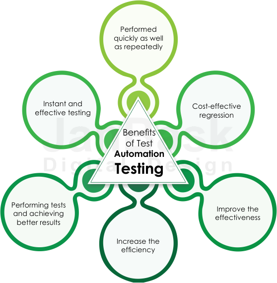 Benefits of Test Automation Testing