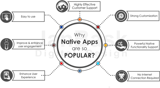 why Native Apps are so popular