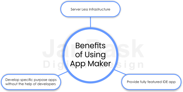 Benefits of Using App Maker