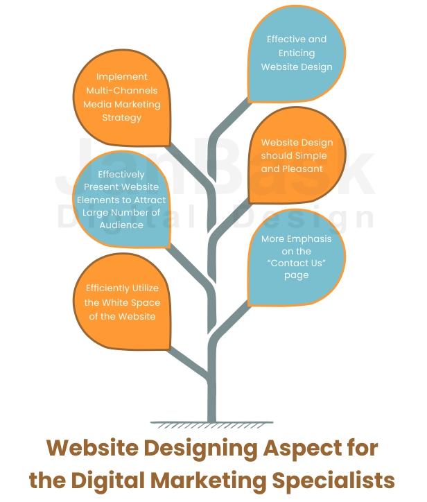 Website Designing Aspect for