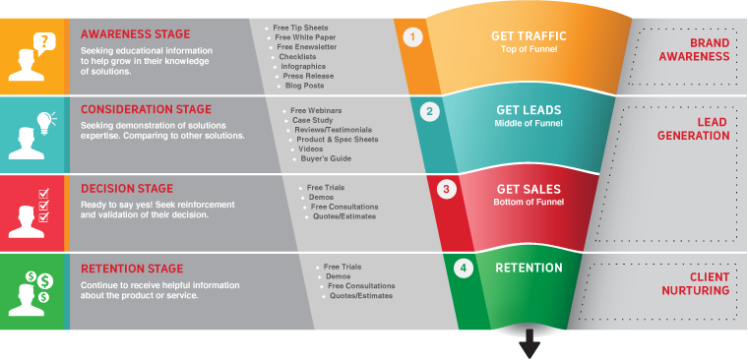 How to build an effective sales funnel janbask digital for The product design consultancy