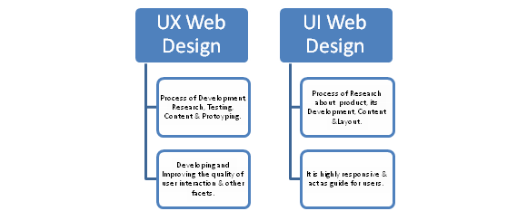 Top UX Web Design Trends
