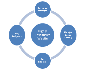 Responsive Website! Yes, your website should be responsive if you want to succeed
