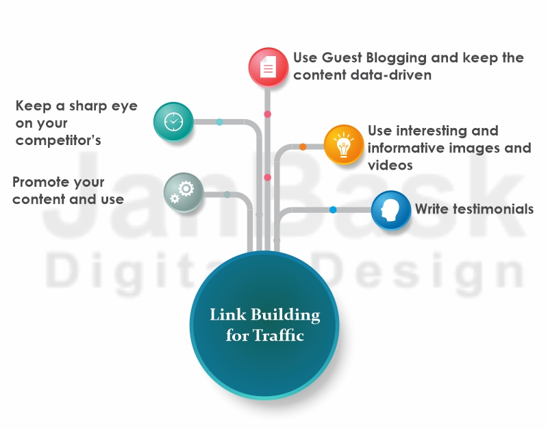 Link Building for Traffic
