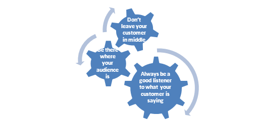 Best Social media Strategy for Customer Service