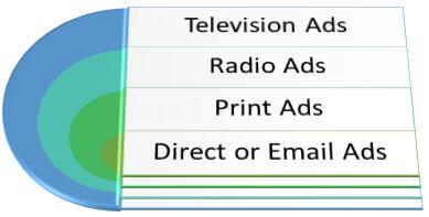 Content Marketing Vs Advertising