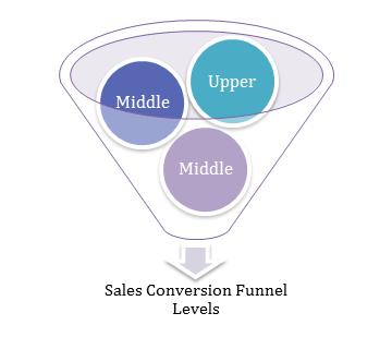 Sales Conversion Funnel