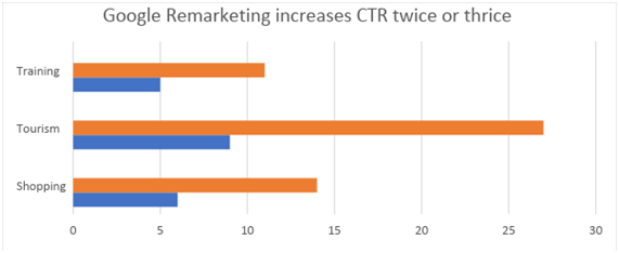 How Does Google Remarketing Work?