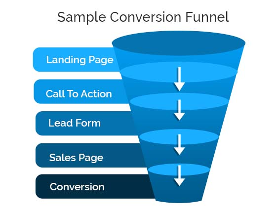 What is Sales Conversion Funnel?