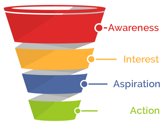 Stages of Conversion Sales funnel