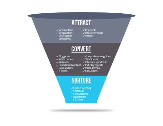 Increase Conversion Sales Funnel By Middle-Level