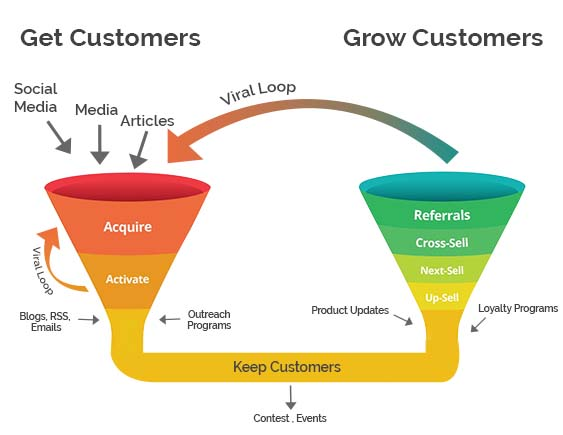 Increase Conversion Sales Funnel By Upper-Level