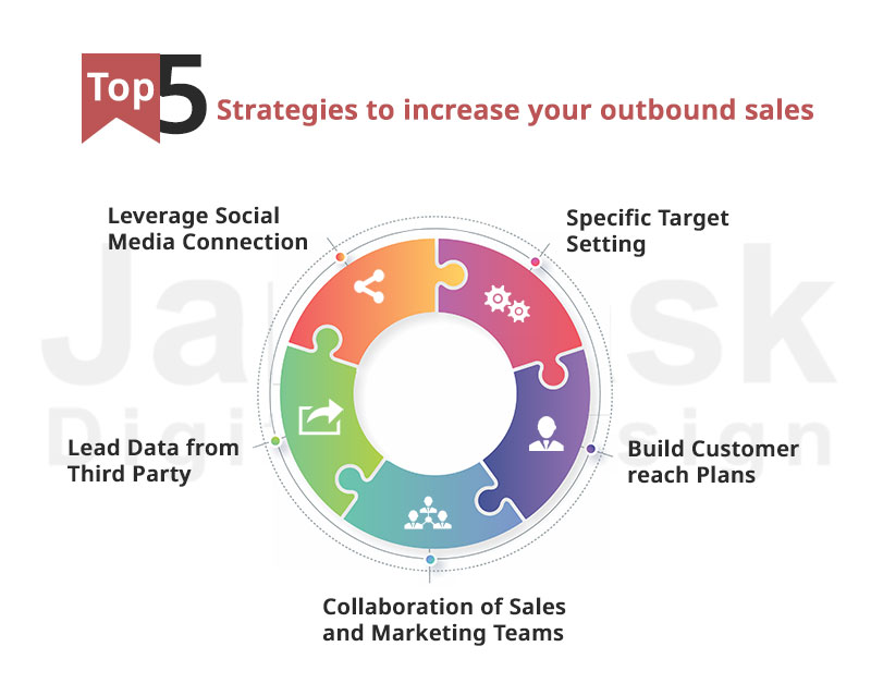 What is Outbound Sales