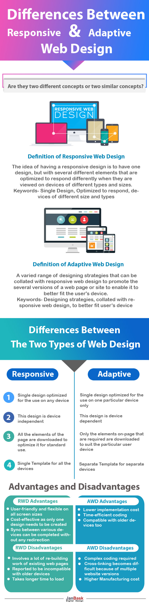 Infographic Differences Between Responsive And Adaptive Web Design