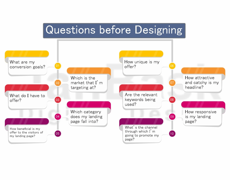 Web designing Questions & Answer