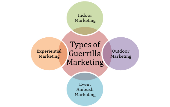 Different Types of Guerrilla Marketing