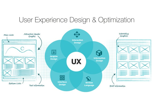Dynamic User-Experience