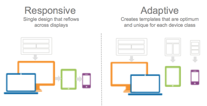 Create A Responsive And Adaptive Website
