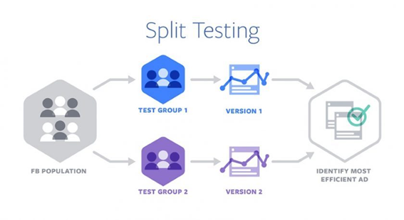 What Is Split Testing? How To Use It To Improve Your Marketing Campaigns
