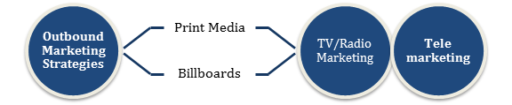 Outbound Marketing Strategies
