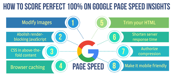 Tips To Score A Perfect 100% On Google Pagespeed Insights