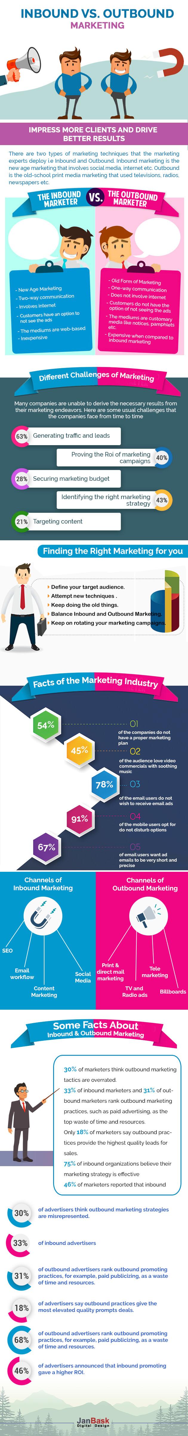 InfographicInbound Marketing vs. Outbound Marketing