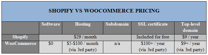 SHOPIFY VS WOOCOMMERCE PRICING