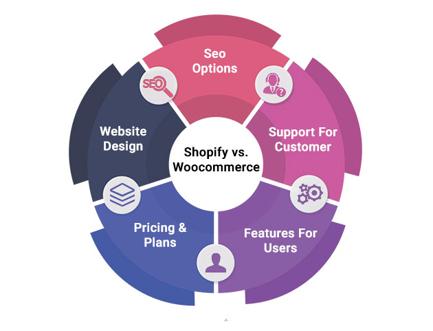 WHICH IS BETTER: SHOPIFY OR WOOCOMMERCE