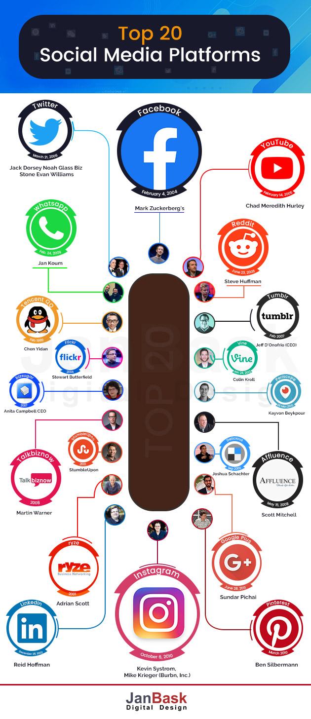 Top 20 Social Media Platforms - infographic