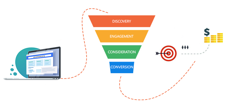 Your website is not contributing to your sales funnel
