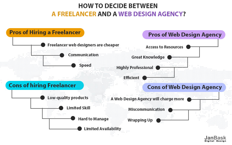 Hire Freelancer And A Web Design Agency