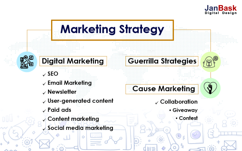 marketing strategy steps
