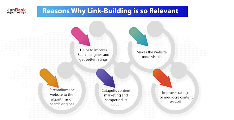 link building is relevant