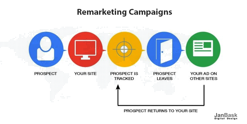 remarketing campaign