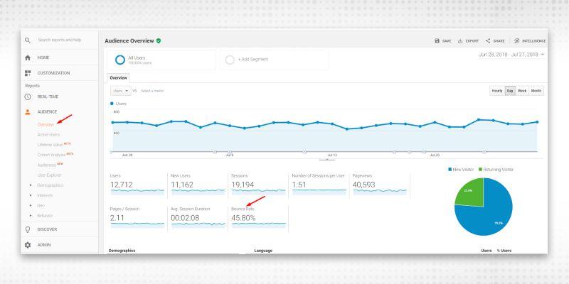 Google Analytics account