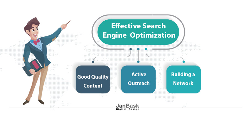 Effective Search Engine Optimization