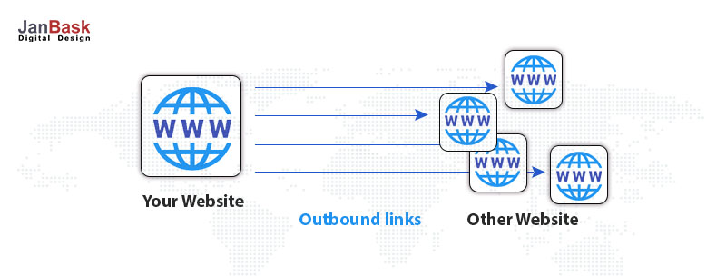 What does outbound links