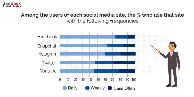 Among the users of each social media site
