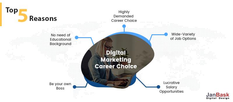 Digital Business Marketing