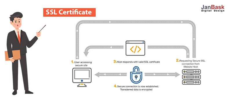 5.SSL Certificate